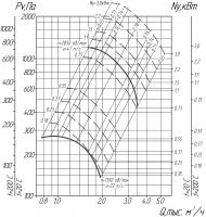 ВР 86-77-3,15 исполнение 1