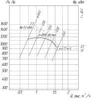Вентилятор ВРП-01-2,5 схема (исполнение) 1