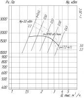 Вентилятор ВРП-01-3,15 схема (исполнение) 1