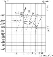 Вентилятор ВРП-01-4 схема (исполнение) 1