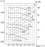 Вентилятор ВРП-05-12,5 схема (исполнение) 5