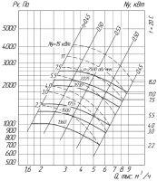 Вентилятор ВРП-05-5 схема (исполнение) 5