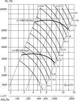 Вентилятор ВВД № 12,5 сх. 3
