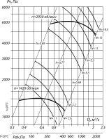 Вентилятор ВВД № 5,6 сх. 1