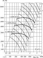 Вентилятор ВВД №6,3 сх. 5