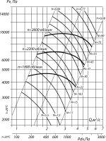 Вентилятор ВВД № 8 сх. 5