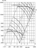 Вентилятор ВВД № 9 сх. 1