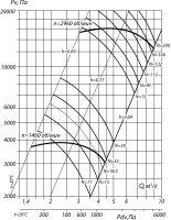 Вентилятор ВВД № 9 сх. 3